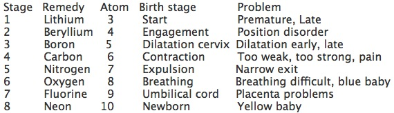 Carbon Birth Stages